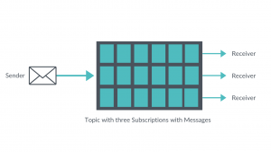 Command Messaging Patterns - Publisher-Subscriber