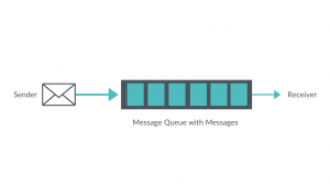 Command Messaging Patterns - Queue-Based Load Levelling