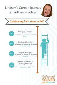 Lindsay's Career Journey at Software Solved