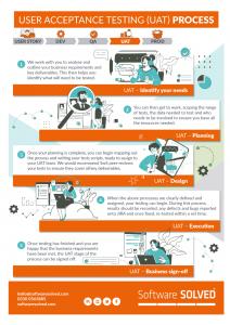 UAT Process Graphic