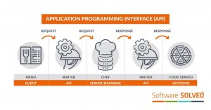 What is Application Programming Interface (API)?