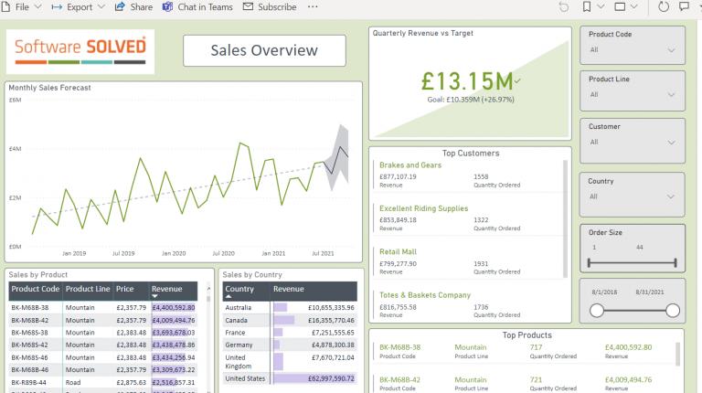 Power BI Sales overview example