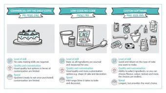 software cake mix analogy unbranded